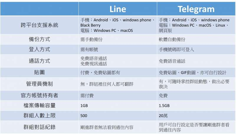 Line與Telegram的使用差異。(製圖/黃品臻)