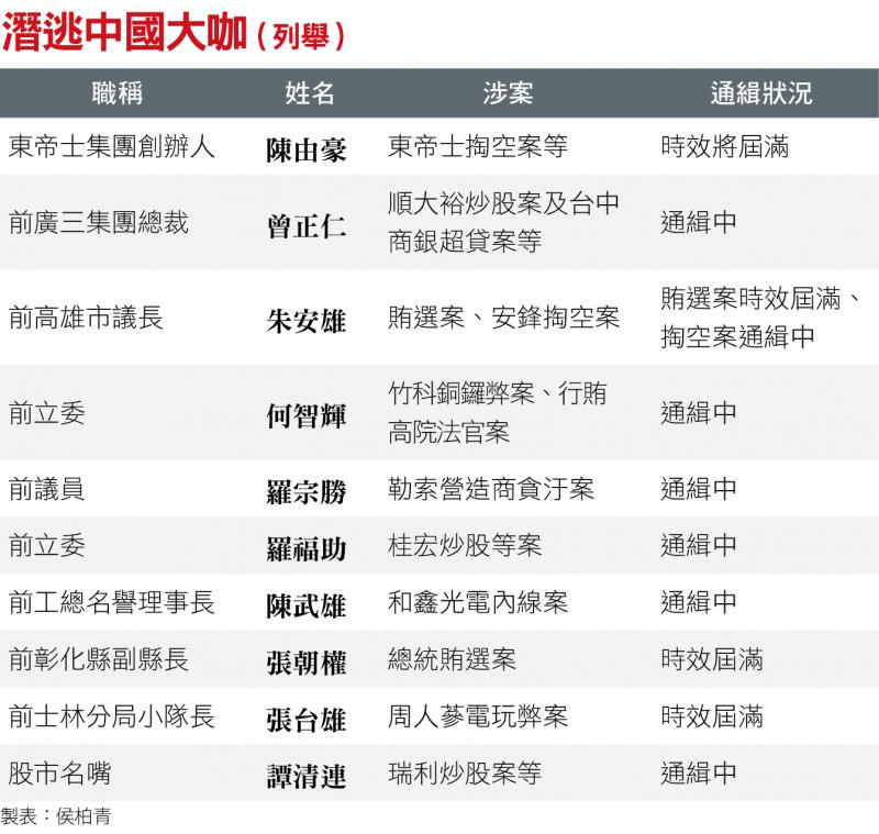 潛逃中國大咖(列舉)