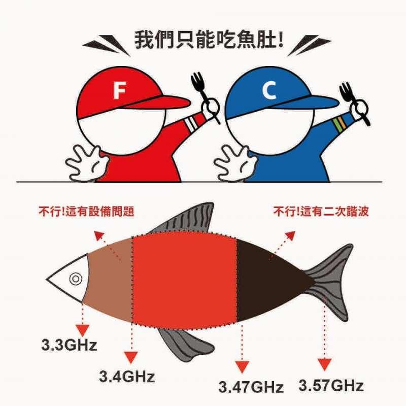 林之晨專文:什麼是頻譜魚頭?魚肚?魚尾?(取自林之晨臉書)