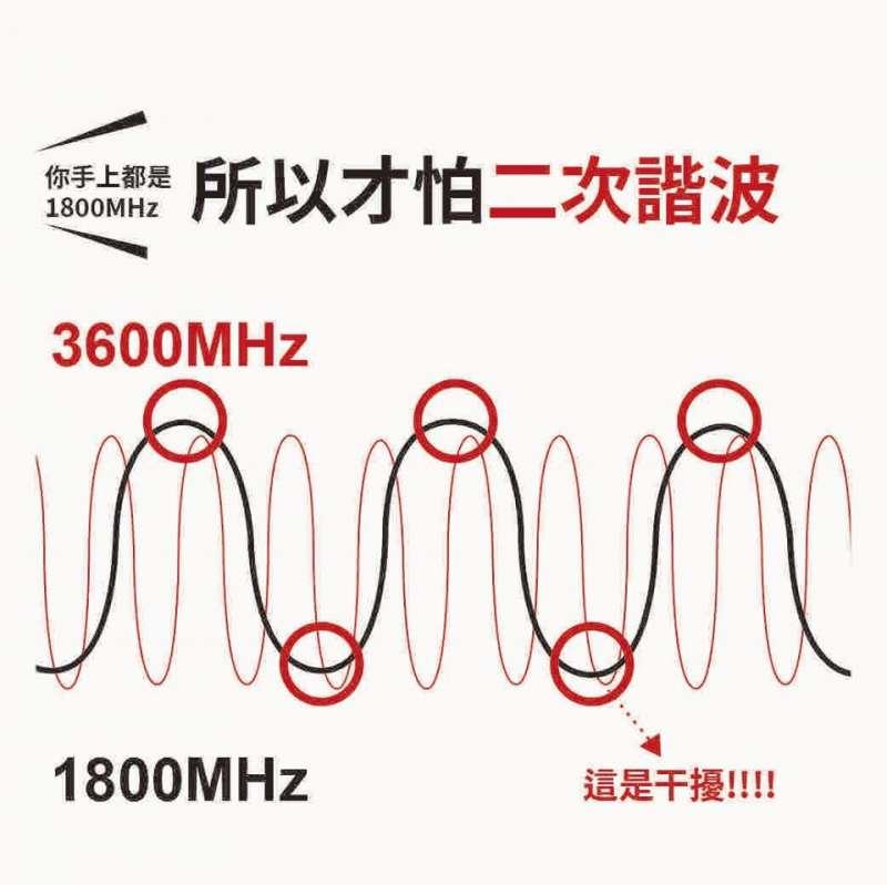 林之晨專文:什麼是頻譜魚頭?魚肚?魚尾?2(取自林之晨臉書)