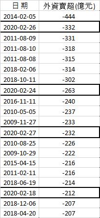外資單日賣超前20大數據中,2月就有4個交易日名列前茅,顯示外資賣壓沈重(資料來源:股狗網)