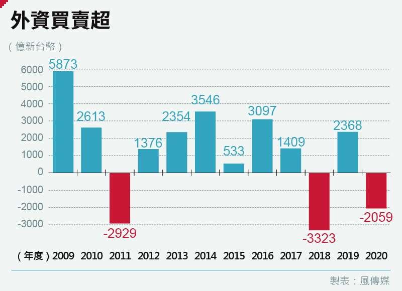 過去11年外資只有在歐債危機、中美貿易戰2個年度時,出現全年賣超,今年可能是金融海嘯來第三次(資料來源:股狗網)