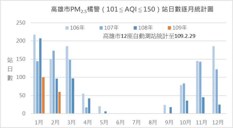 高雄市PM2.5橘警站日數逐月統計圖。(圖/環保局提供)