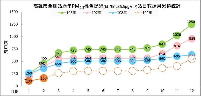 高雄市測站歷年PM2.5橘色提醒站日數逐月累積統計。(圖/環保局提供)