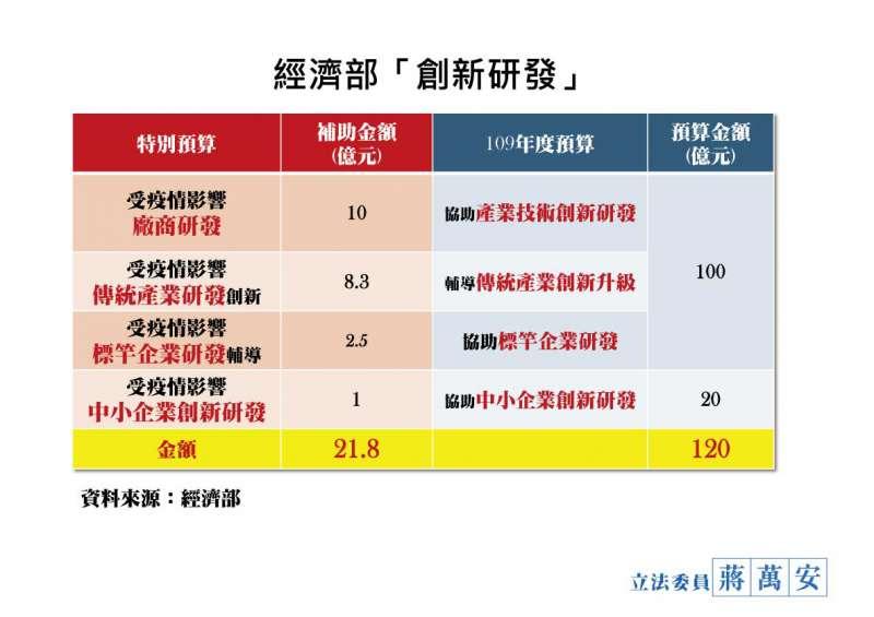 20200305-立院國民黨團5日上午召開「防疫超前部署,紓困必須清楚」記者會,指出政院60頁預算書,600億預算寫得不清不楚。(蔣萬安提供)
