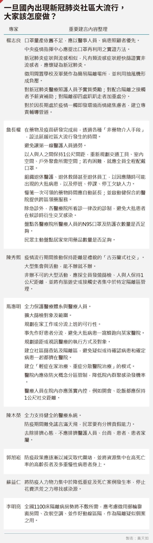 20200305-SMG0035-黃天如_A一旦國內出現武漢肺炎社區大流行,大家該怎麼做?