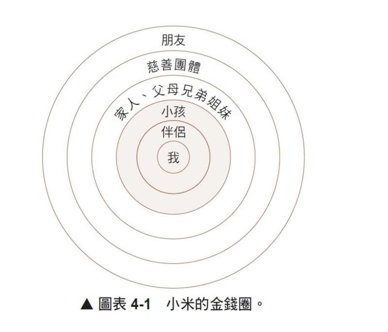 圖表4-1