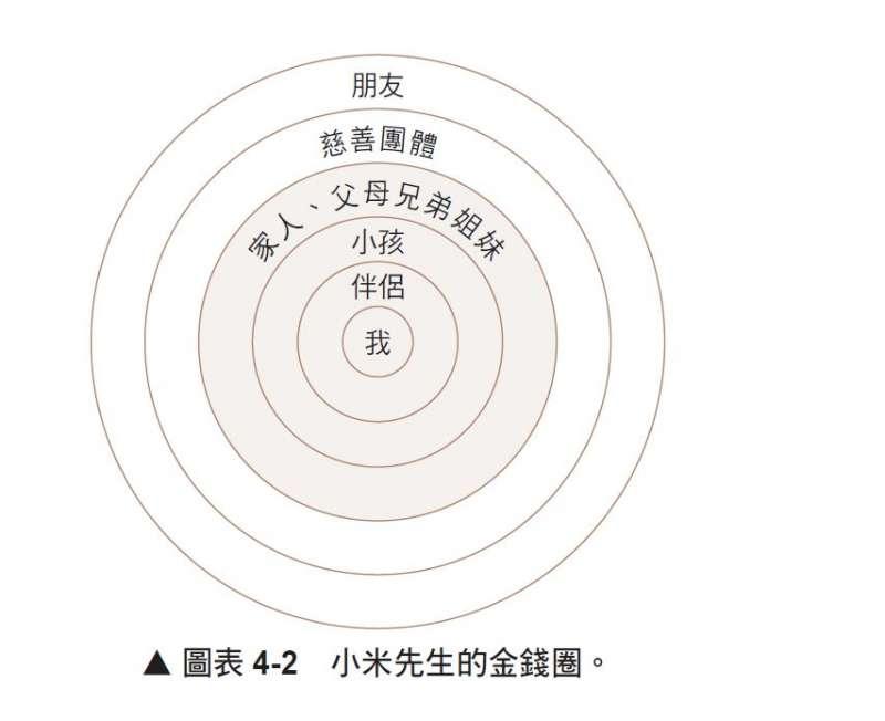 圖表4-2