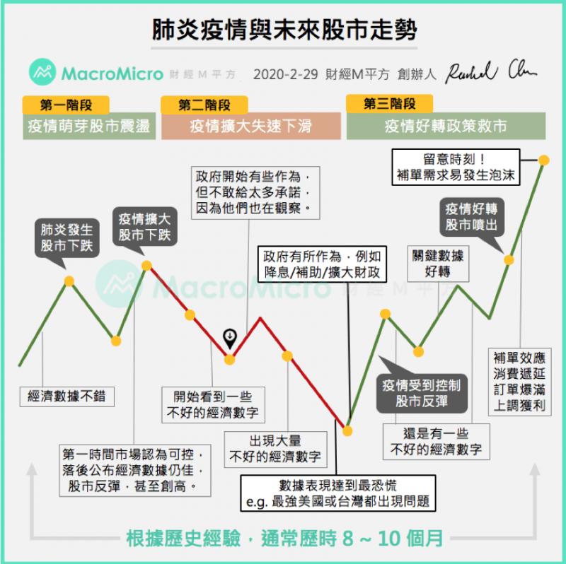 肺炎疫情與未來股市走勢。(圖/ 財經M平方)