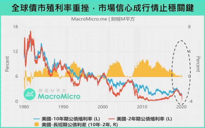 20200309全球債市殖利率重挫,市場信心成行情止穩關鍵。(圖片來源:財經M平方)