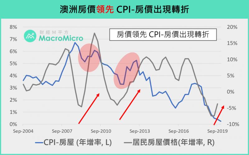 從房價領先CPI看房市轉折。(圖/ 財經M平方)