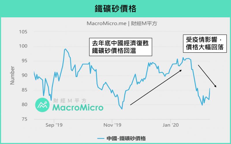 圖為中國鐵礦砂價格走勢。(圖/ 財經M平方)