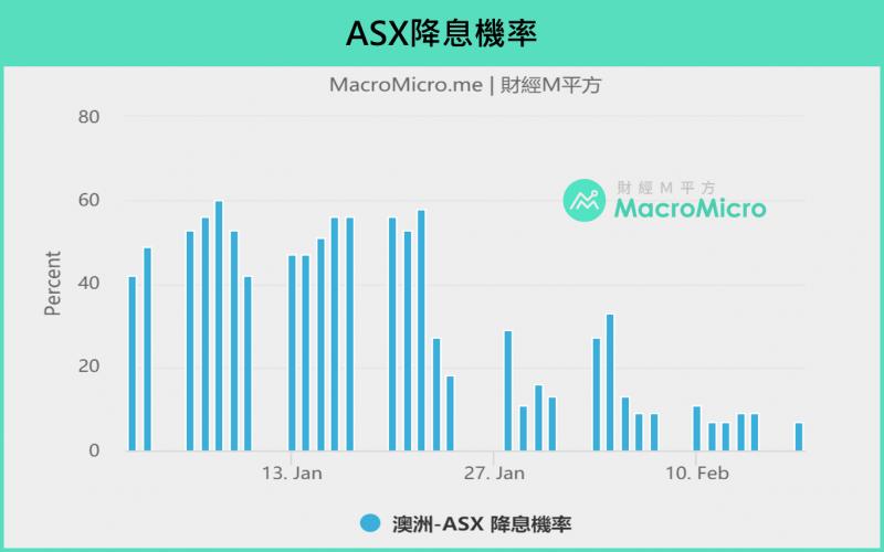 圖為澳洲ASX將息機率。(圖/ 財經M平方)