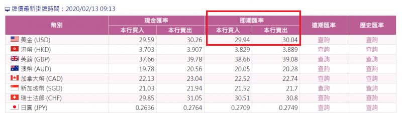 若要匯出資金,查詢匯率時應觀察「即期」欄位(圖片來源:JC趨勢財經觀點)