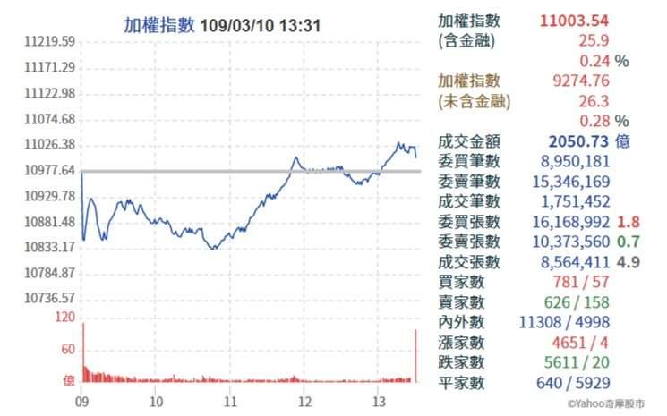 20200310台股加權指數成功抗跌,上漲25.9點,收在11003.54點,站回1萬1千點關卡。(圖片取自:Yahoo!奇摩股市)