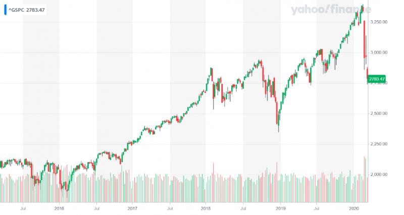 美股近期劇烈下跌,有終結牛市之虞(圖片來源:YAHOO 股市)