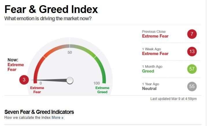 市場情緒已到極度恐慌狀態。(圖/CNN Business)