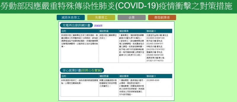 20200312-勞動部日前提出「安心就業計畫」等疫情紓困措施。(取自勞動部網站)