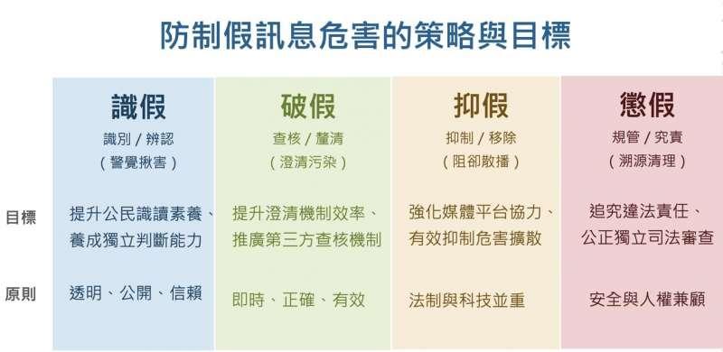 20200313-觀點投書配圖(郭昭顯,圖摘自行政院107年12月防制假訊息危害專案報告)