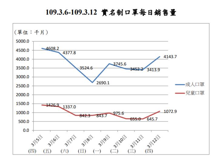 3日6日至3月12日期間每日口罩銷售量趨勢圖。(取自衛福部)