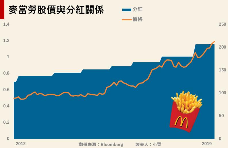 麥當勞股價與分紅曲線。