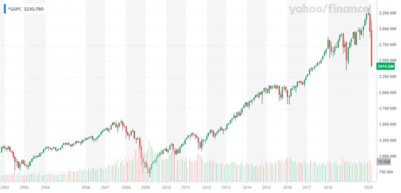 20200316標普500開盤跌10%(圖片來源:Yahoo股市)