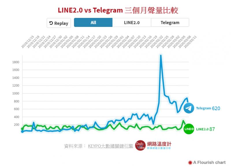 1-用戶激增!Telegram聲量超車LINE  最強推進器是這群KOL   網路人氣話題   DailyView (圖/網路溫度計)