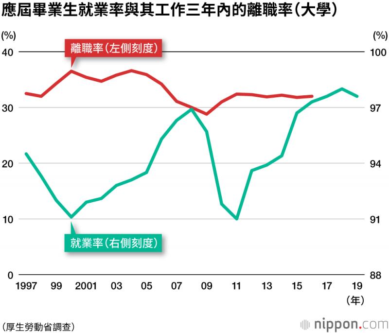 數據顯示應屆畢業生在就業率低的年份入職,三年內的離職率會相對偏高。(圖片取自:nippon.com)