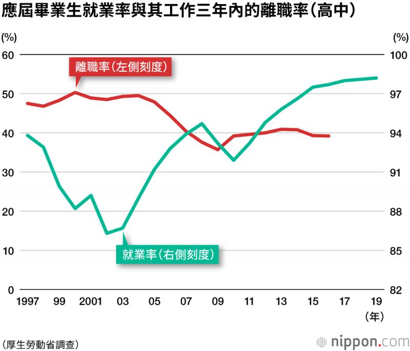 高中應屆就業者工作三年內的離職率為39.2%,比大學畢業生還高。(圖片取自:nippon.com)