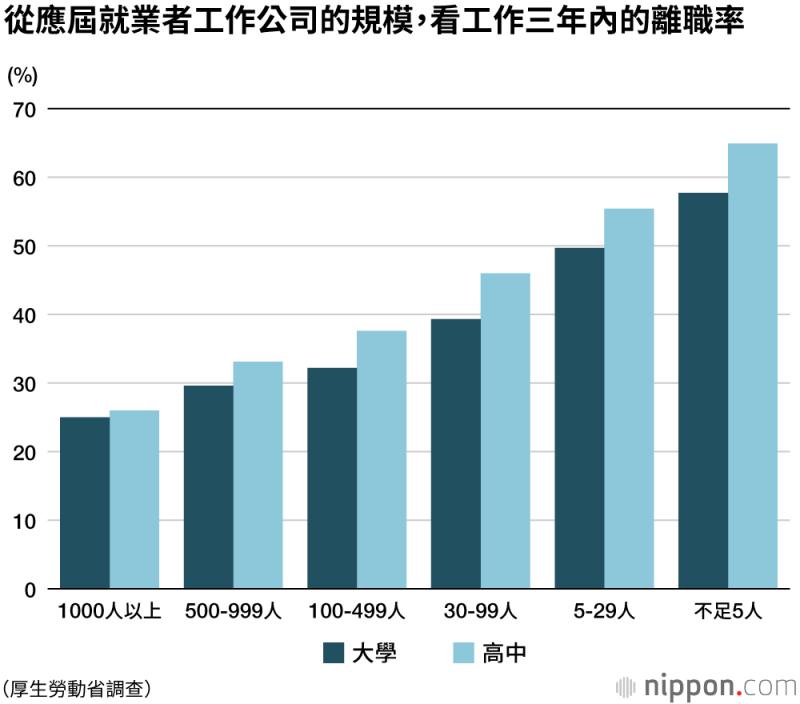 不論高中畢業生或大學畢業生,在小規模公司工作的人離職率較高。(圖片取自:nippon.com)