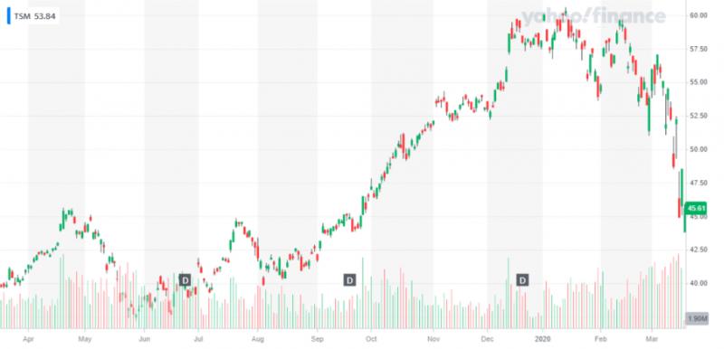 台積電受1名員工確診新冠肺炎影響,股價出現近1年來最大跌幅、18日晚間一度重挫約8%(圖片來源:YAHOO股市)