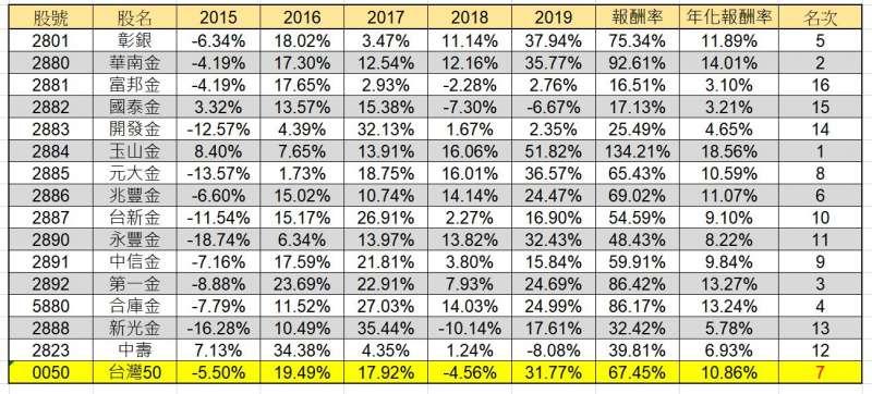 圖為2015年至2019年間的金融股報酬率。(圖/ 竹軒的理財筆記)