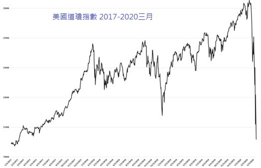 因為 Crabel 公司設計的演算法,在9日這天,幫他們在市場拋售指數期貨和其他投資產品,道瓊當天暴跌了2,014點,跌幅7.8%(圖 / 維基百科)