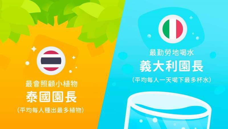 喝水App《植物保姆》上線週年分享各國有趣統計數據