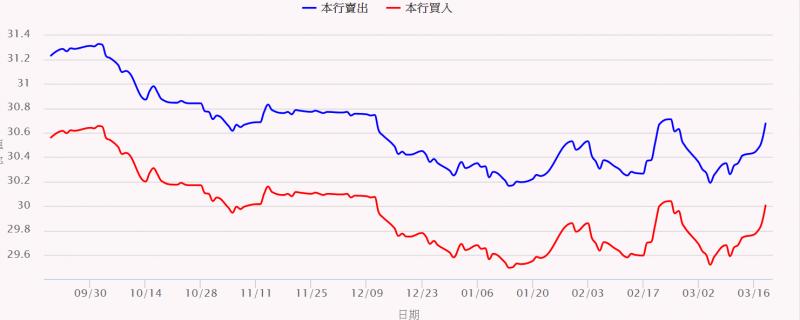 新台幣對美元匯率受避險氣氛高漲影響,19日盤中重貶逾2角(圖片來源:台灣銀行)