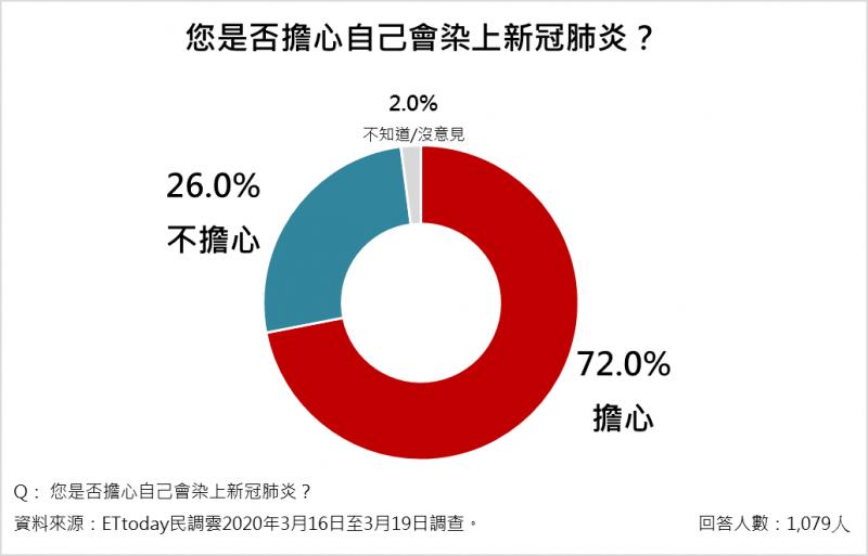 20200320-72.0%民眾認擔心自己會感染上新冠肺炎。(ETtoday新聞雲提供)