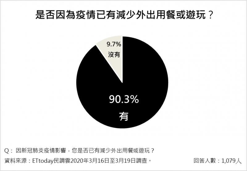 20200320-90.3%民眾因為新冠肺炎疫情的影響,而減少外出用餐或遊玩。(ETtoday新聞雲提供)