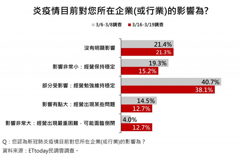20200320-38.1%民眾認為新冠肺炎疫情目前對所在企業(或行業)已經部分受影響,經營勉強維持穩定。(ETtoday新聞雲提供)