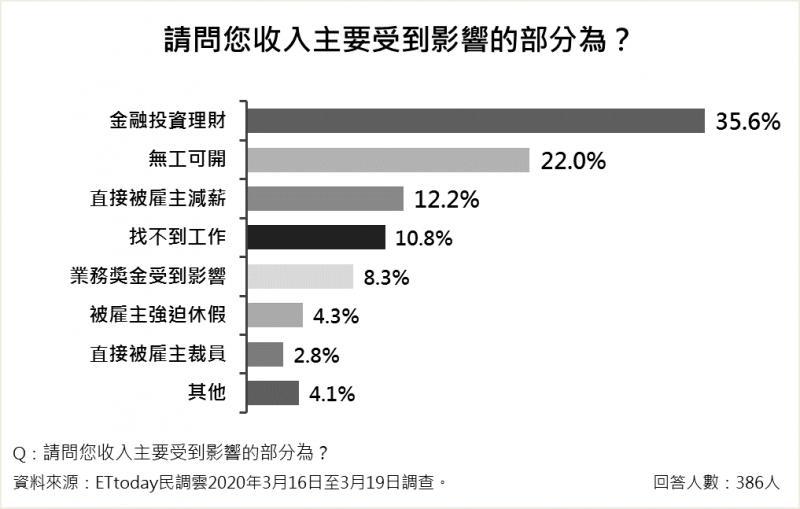 20200320-民眾收入受到影響的原因,前三名依次為:「金融投資理財」、「無工可開」、「直接被僱主減薪」。(ETtoday新聞雲提供)