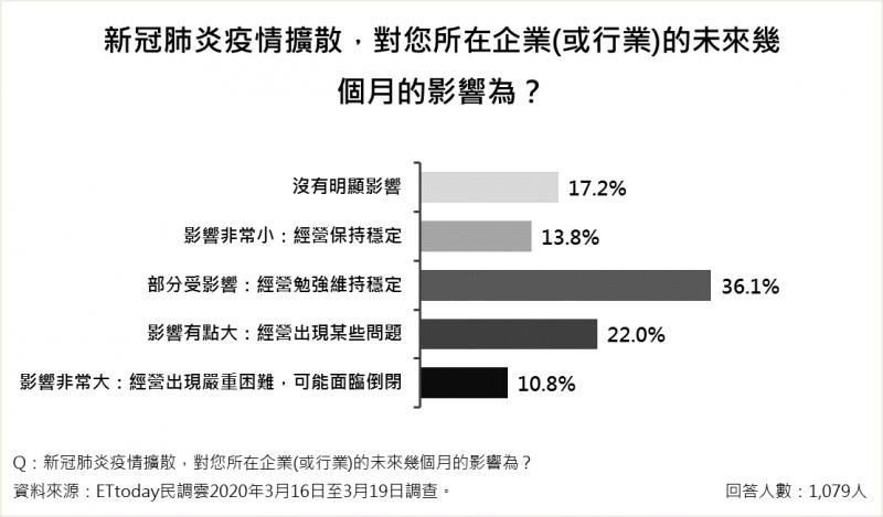 20200320-新冠肺炎若擴散,有32.8%民眾認為對所在企業(或行業)未來影響大(含「影響有點大」22.0%以及「影響非常大」10.8%),企業經營將出現問題,甚至可能倒閉。(ETtoday新聞雲提供)