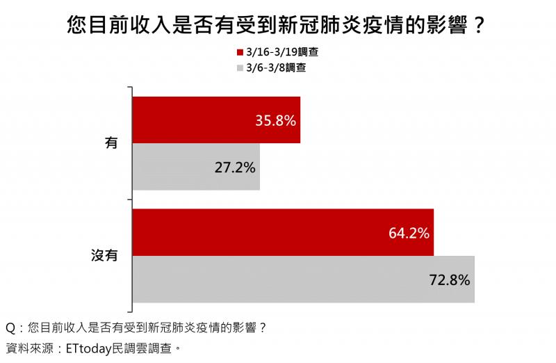 20200320-有35.8%民眾收入受到新冠肺炎疫情影響。(ETtoday新聞雲提供)