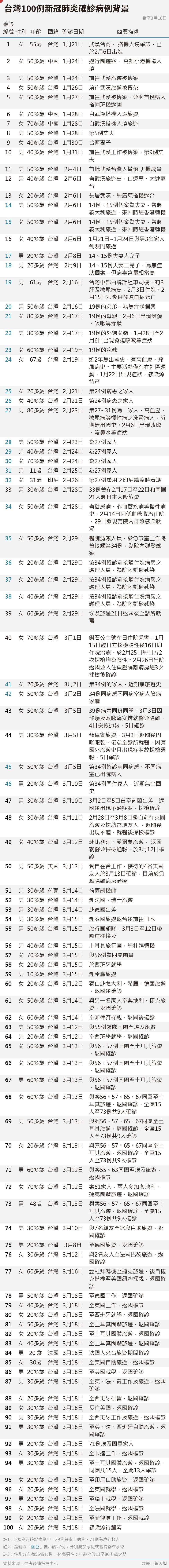20200320-SMG0035-黃天如_A台灣100例新冠肺炎確診病例背景