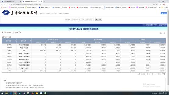 交易所自營商買賣匯總(圖片來源:元大投信)