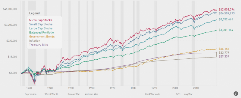 通貨膨脹才是最大的敵人。(圖片來源:CRSP)