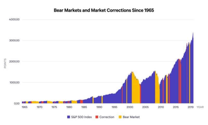 自1965年以來,發生過了16次的市場修正。(圖片來源:阿爾發機器人理財)