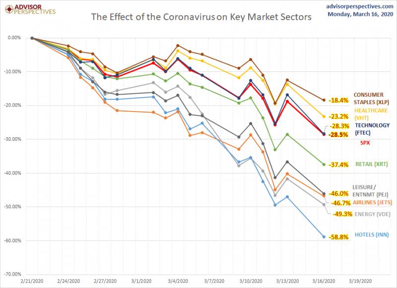 倘若持股過度集中重災的產業,投組的波動將難以承受,即使是相對抗跌的產業,仍無可避免面臨虧損,因此的選擇廣泛分散市場指數是相對明智的選擇。(圖片來源:阿爾發機器人理財)