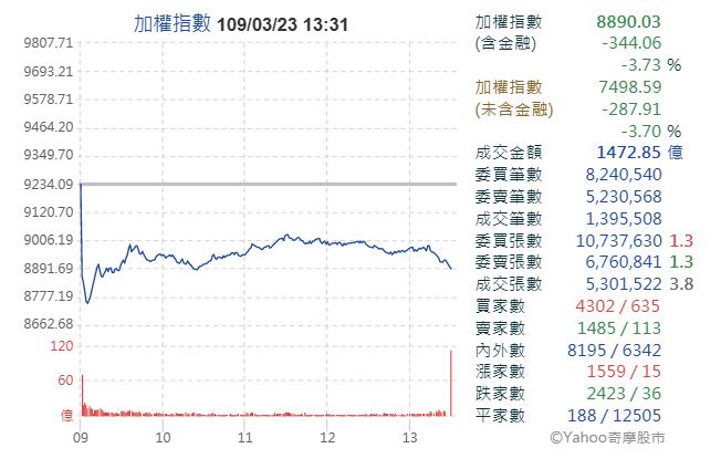 逐筆交易實施首日,台股大跌344點(圖片來源:YAHOO股市)