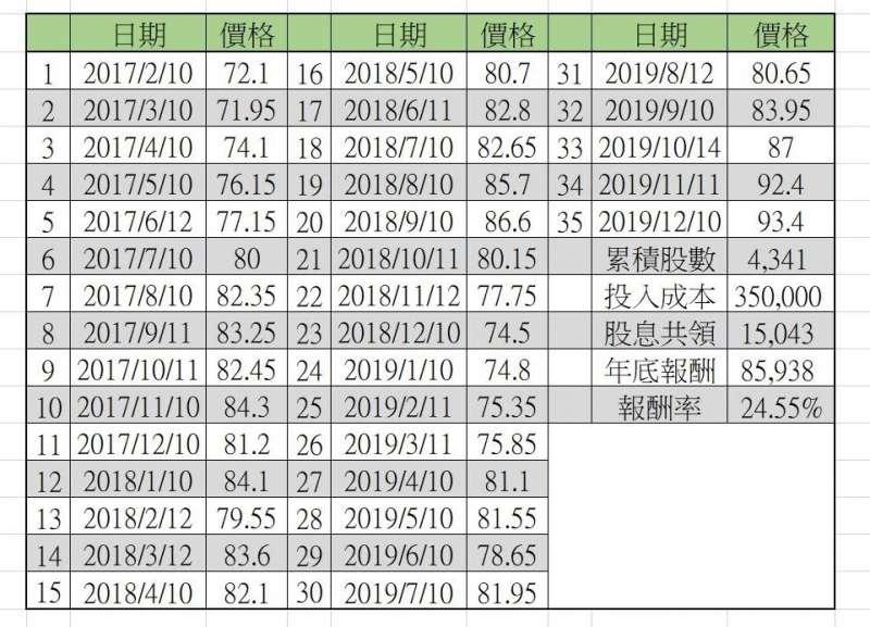 20200323倘若你在2017年2月10日開始執行定期定額1萬元投入0050計劃,到了2019年年底你將累積24.55%的報酬。(圖片取自寒雨竹軒)