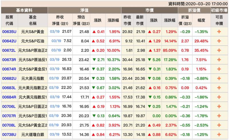 元大S&P原油正2的即時淨值表(圖片來源:元大投信網頁)