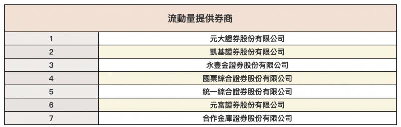 元大S&P原油正2的造市商清單(圖片來源:截圖自元大投信網頁)
